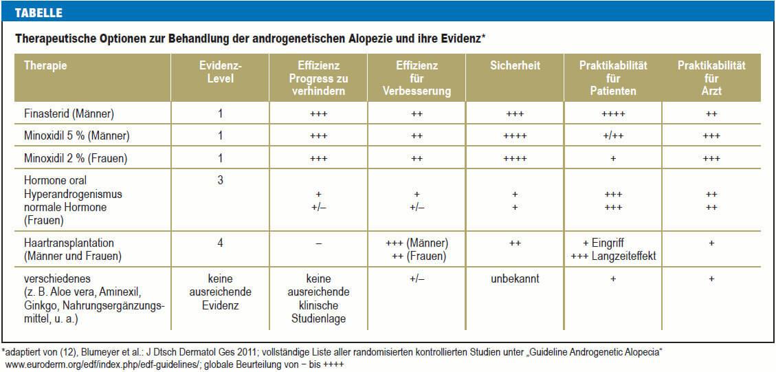 Therapie Androgenetische Alopezie